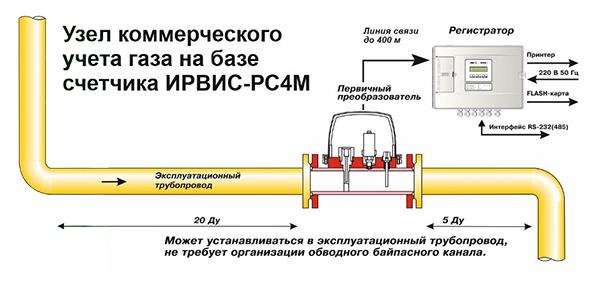 Расходомеры - счетчики газа вихревые ИРВИС-РС4
